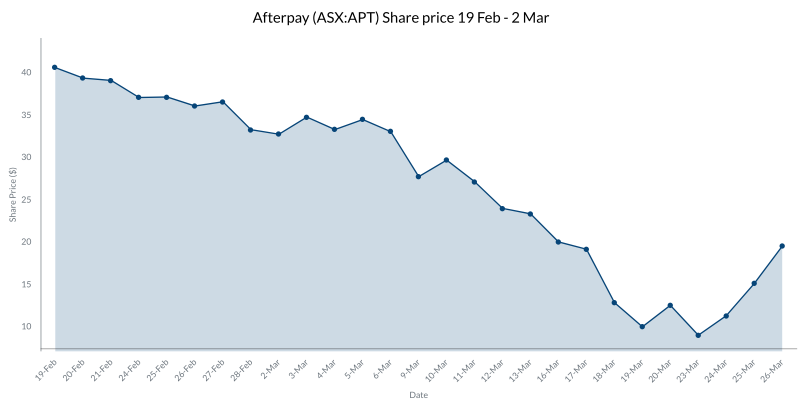 Asx News What S The Deal With The Afterpay Asx Apt Share Price The Market Herald
