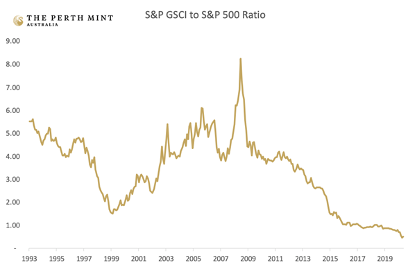 Why gold demand is soaring! 2